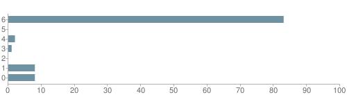 Chart?cht=bhs&chs=500x140&chbh=10&chco=6f92a3&chxt=x,y&chd=t:83,0,2,1,0,8,8&chm=t+83%,333333,0,0,10|t+0%,333333,0,1,10|t+2%,333333,0,2,10|t+1%,333333,0,3,10|t+0%,333333,0,4,10|t+8%,333333,0,5,10|t+8%,333333,0,6,10&chxl=1:|other|indian|hawaiian|asian|hispanic|black|white
